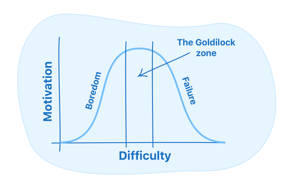 The Goldilocks rule
